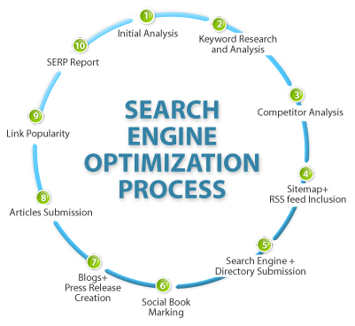 SEO, search engine optimization, white hat seo, Chantilly SEO office, DC seo Office